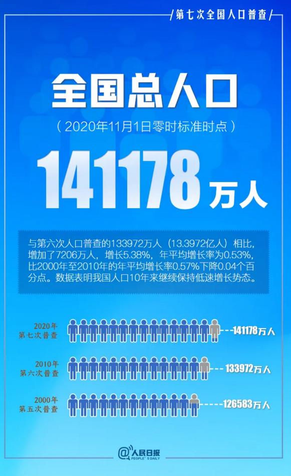 第七次人口普查|数据显示我国二胎生育率明显提升!