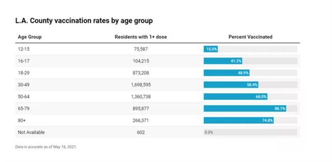 新冠疫苗效果显著,新增确诊/死亡人数将至一年低水平