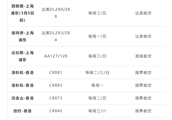 New!8月1日起赴美禁令解除!F1/M1签证持有人可从中国直飞美国!